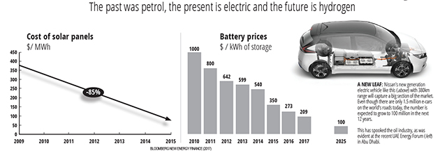 electric vehicles oil industry