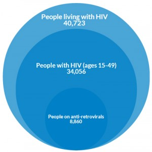 UNAIDS 2013 data